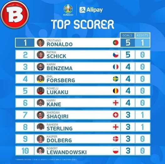 top scorer euro 2020